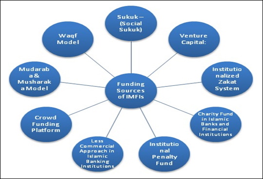 business plan guidelines for microfinance institutions loans